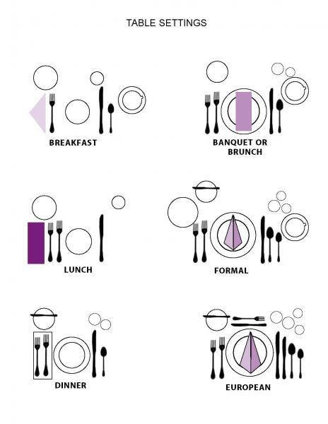 Ever wonder how to properly set a table? Well here is a handy diagram.  sc 1 st  Walco Stainless & Education | Walco Foodservice Tabletop \u0026 Buffet Accessories